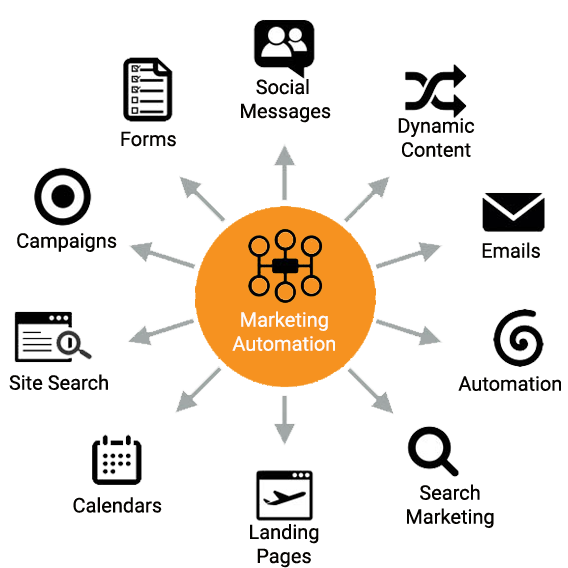 Marketing Automation Service